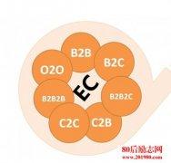 O2O、C2C、B2B、B2C什么