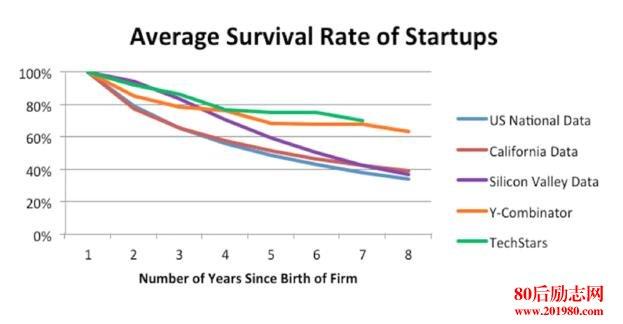 创业公司如何提高业绩?7个行之有效的增长策略