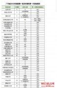 广东高考第一批本科