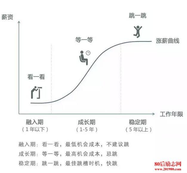 工作崗位的S型增長曲線